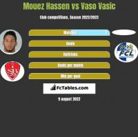 Mouez Hassen vs Vaso Vasic h2h player stats