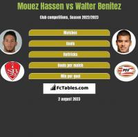Mouez Hassen vs Walter Benitez h2h player stats