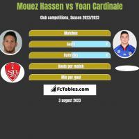 Mouez Hassen vs Yoan Cardinale h2h player stats