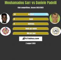 Mouhamadou Sarr vs Daniele Padelli h2h player stats
