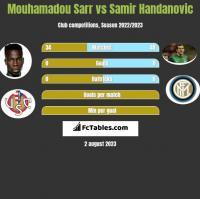 Mouhamadou Sarr vs Samir Handanovic h2h player stats