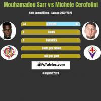 Mouhamadou Sarr vs Michele Cerofolini h2h player stats