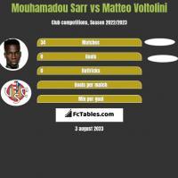 Mouhamadou Sarr vs Matteo Voltolini h2h player stats