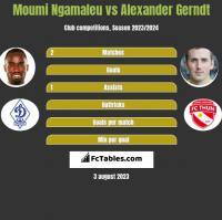 Moumi Ngamaleu vs Alexander Gerndt h2h player stats