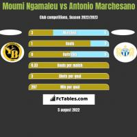 Moumi Ngamaleu vs Antonio Marchesano h2h player stats