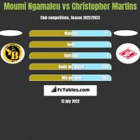 Moumi Ngamaleu vs Christopher Martins h2h player stats