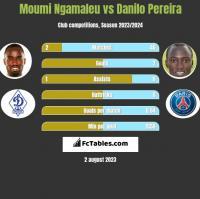 Moumi Ngamaleu vs Danilo Pereira h2h player stats
