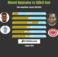 Moumi Ngamaleu vs Djibril Sow h2h player stats