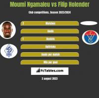 Moumi Ngamaleu vs Filip Holender h2h player stats