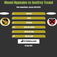 Moumi Ngamaleu vs Geoffrey Treand h2h player stats