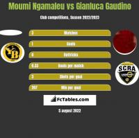 Moumi Ngamaleu vs Gianluca Gaudino h2h player stats
