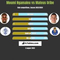 Moumi Ngamaleu vs Mateus Uribe h2h player stats