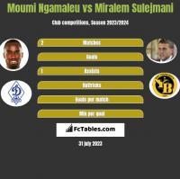 Moumi Ngamaleu vs Miralem Sulejmani h2h player stats