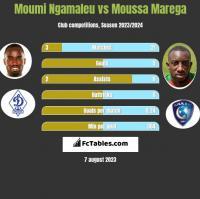 Moumi Ngamaleu vs Moussa Marega h2h player stats