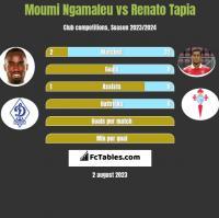 Moumi Ngamaleu vs Renato Tapia h2h player stats