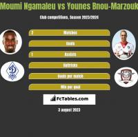 Moumi Ngamaleu vs Younes Bnou-Marzouk h2h player stats