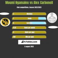 Moumi Ngamaleu vs Alex Carbonell h2h player stats
