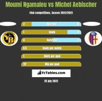 Moumi Ngamaleu vs Michel Aebischer h2h player stats