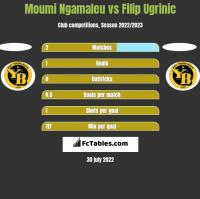 Moumi Ngamaleu vs Filip Ugrinic h2h player stats