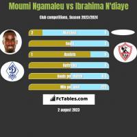 Moumi Ngamaleu vs Ibrahima N'diaye h2h player stats