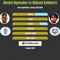 Moumi Ngamaleu vs Majeed Ashimeru h2h player stats