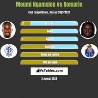 Moumi Ngamaleu vs Romario h2h player stats