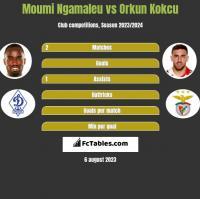 Moumi Ngamaleu vs Orkun Kokcu h2h player stats