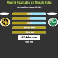 Moumi Ngamaleu vs Musah Nuhu h2h player stats
