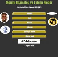 Moumi Ngamaleu vs Fabian Rieder h2h player stats