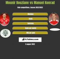 Mounir Bouziane vs Manuel Konrad h2h player stats