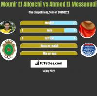 Mounir El Allouchi vs Ahmed El Messaoudi h2h player stats