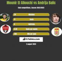 Mounir El Allouchi vs Andrija Balic h2h player stats