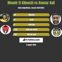 Mounir El Allouchi vs Anouar Kali h2h player stats