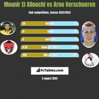 Mounir El Allouchi vs Arno Verschueren h2h player stats