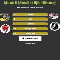 Mounir El Allouchi vs Djibril Dianessy h2h player stats