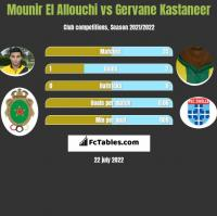 Mounir El Allouchi vs Gervane Kastaneer h2h player stats