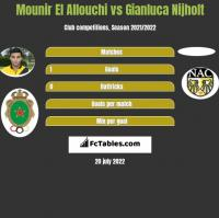 Mounir El Allouchi vs Gianluca Nijholt h2h player stats