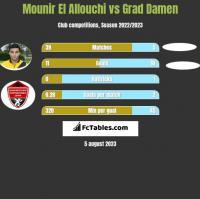 Mounir El Allouchi vs Grad Damen h2h player stats