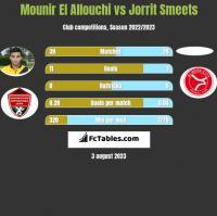 Mounir El Allouchi vs Jorrit Smeets h2h player stats