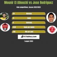Mounir El Allouchi vs Jose Rodriguez h2h player stats