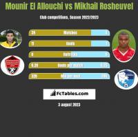 Mounir El Allouchi vs Mikhail Rosheuvel h2h player stats