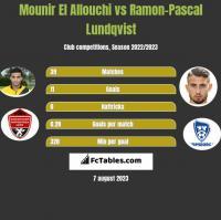 Mounir El Allouchi vs Ramon-Pascal Lundqvist h2h player stats