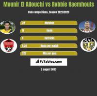 Mounir El Allouchi vs Robbie Haemhouts h2h player stats