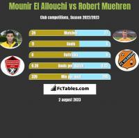 Mounir El Allouchi vs Robert Muehren h2h player stats