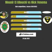 Mounir El Allouchi vs Nick Venema h2h player stats