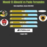 Mounir El Allouchi vs Paolo Fernandes h2h player stats