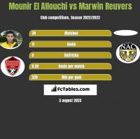 Mounir El Allouchi vs Marwin Reuvers h2h player stats