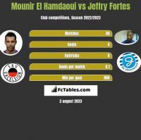 Mounir El Hamdaoui vs Jeffry Fortes h2h player stats