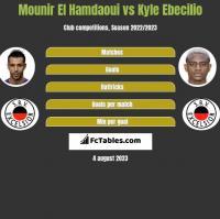 Mounir El Hamdaoui vs Kyle Ebecilio h2h player stats