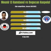 Mounir El Hamdaoui vs Dogucan Haspolat h2h player stats